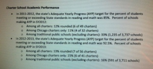 Illinois charters
