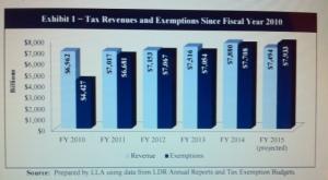 Tax Revenues 1