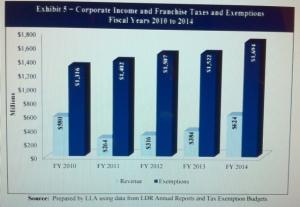 Tax Revenues 2