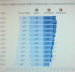 NAEP math gr 8