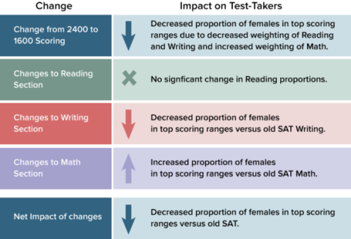 sat-summary-of-male-female-changes-300x204@2x