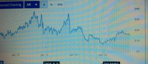 K12 stock 10 yrs